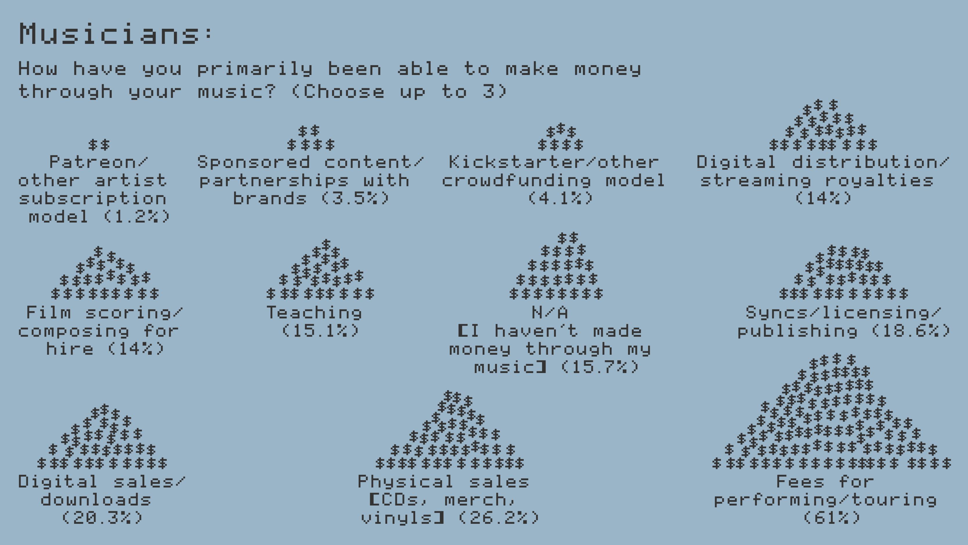Musicians_Income